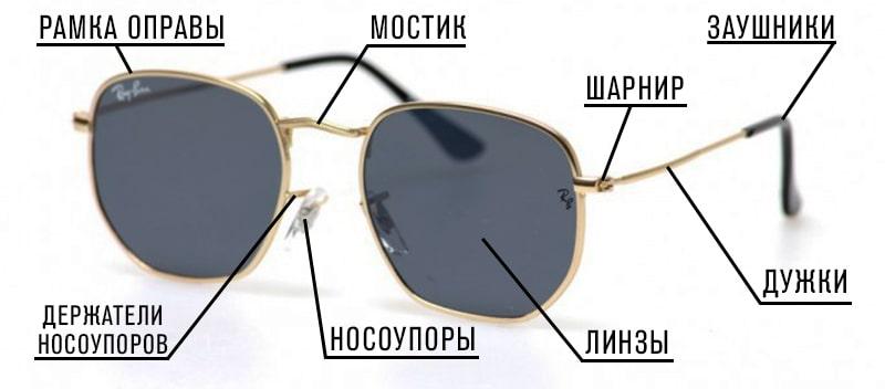 Названия деталей солнцезащитных очков фото